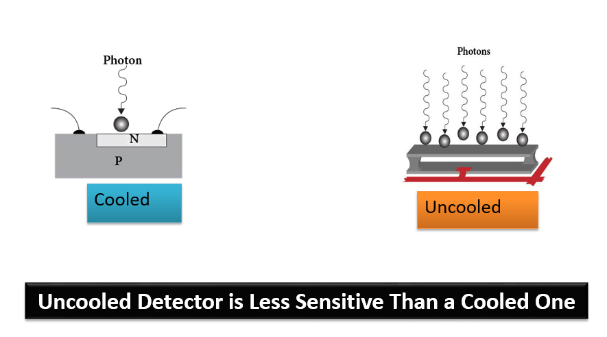 Cooled vs. uncooled detector operation