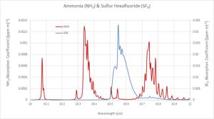 Ammonia SF6 Absorption